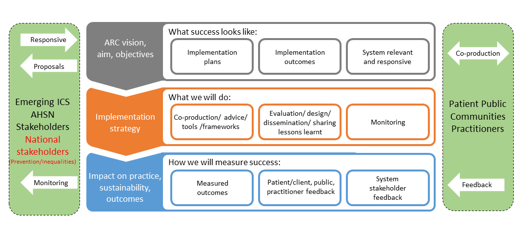 Diagram of implementation strategy